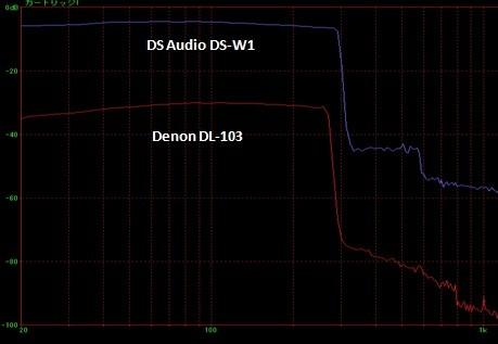 DS Audio DS-W1 Optical Cartridge