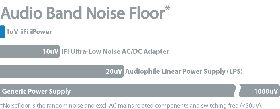 Audio-Band-Noise-Floor.png